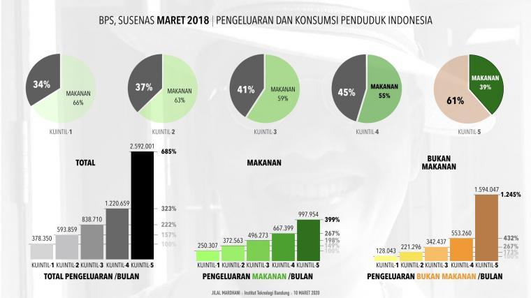 Pengeluaran dan Konsumsi Rata-rata Penduduk Indonesia, Maret 2018, SUSENAS, BPS